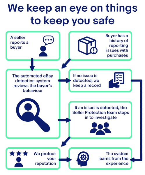 seller protection diagram